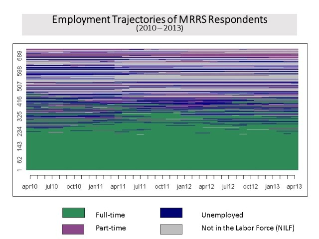 Employment Trajectories in MRRS